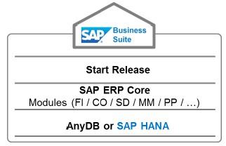 SAP S/4 HANA与R3的区别,SAP S/4 HANA与ECC的区别, SAP R3,SAP ECC